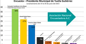 Las encuestas en Tuxtla 2015