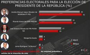 Obrador y Anaya suben, Meade baja, según encuesta de Beltrán y Asociados
