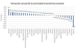 Yucatán sigue creciendo económicamente y generando mayor confianza en los inversionistas