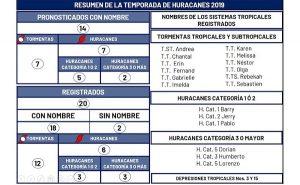 Yucatán termina sin riesgo esta temporada de huracanes