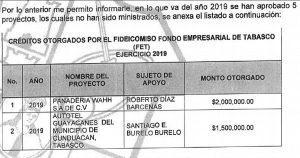 No veo irregularidad en entrega de recursos a hermano del dirigente estatal de Morena: Gobernador de Tabasco