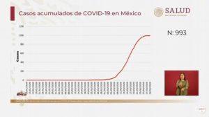 Empieza el crecimiento exponencial de casos de coronavirus en México: Salud