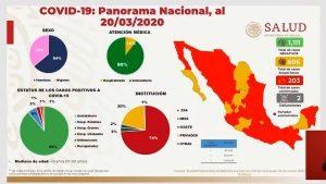 Confirman segunda muerte por Covid-19 en México