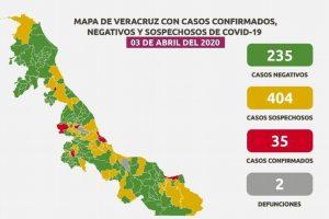 Suben a 2 las muertes por COVID-19 en Veracruz; hay 35 casos confirmados y 404 sospechosos