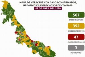Suman 3 muertes por COVID-19 en Veracruz; hay 47 casos confirmados y 392 sospechosos