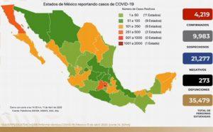 Suman 273 muertes por COVID-19 en México; hay 4,219 casos confirmados y 9,983 sospechosos