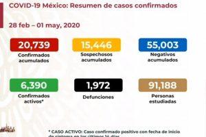 México suma 1,972 muertes por COVID-19; hay 20,739 casos confirmados