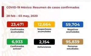 Secretaría de Salud estima 104, 562 casos de COVID-19 con Modelo Centinela hasta semana 15 de epidemia