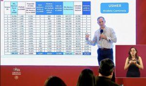 Salud estima 104 mil 562 casos de Covid-19 en México con Modelo Centinela