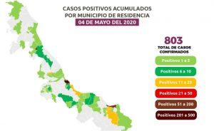 Suman 69 muertes por COVID-19 en Veracruz; hay 803 casos confirmados