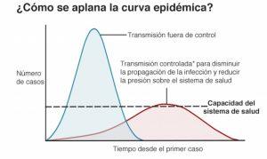 """¿Qué significa """"aplanar la curva"""" de una epidemia?"""