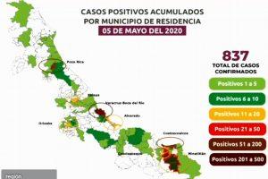 Suben a 79 las muertes por COVID-19 en Veracruz; hay 837 casos confirmados