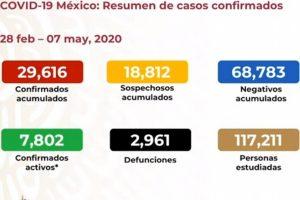 Van 2,961 muertes por COVID-19 en México; hay 29,616 casos confirmados