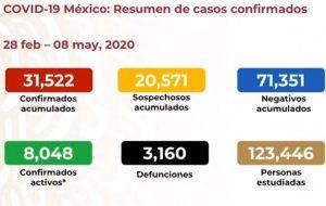 Suben a 3,160 las muertes por COVID-19 en México; hay 31,522 casos confirmados