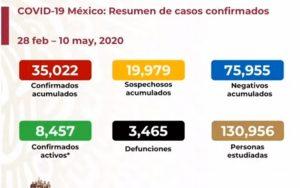 Van 3, 465 muertes por COVID-19 en México y 35,022 casos confirmados