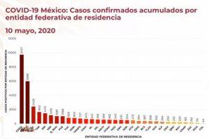 Veracruz supera a Quintana Roo en número de casos acumulados de COVID-19: Gatell