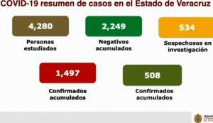 Suben a 155 las muertes por COVID-19 en Veracruz; van 1,497 casos confirmados