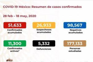 Suben a 5,332 las muertes por COVID-19 en México; van 51,633 casos confirmados