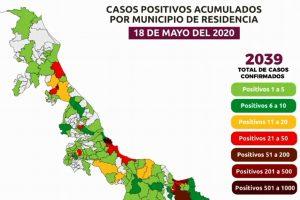 Sube a 245 cifra de muertes por COVID-19 en Veracruz; van 2,039 casos confirmados