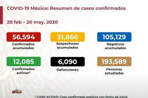 México suma 6,090 muertes por COVID-19; hay 56,594 casos positivos