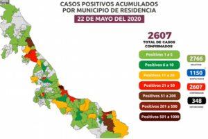Reportan 45 muertes por COVID-19 en Veracruz en un solo día, ya suman 348; van 2,607 casos confirmados