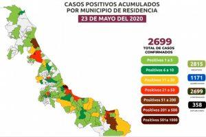 Suben 358 las muertes por COVID-19 en Veracruz; se acumulan 2,699 casos confirmados