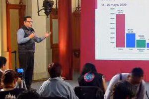 Rebasa México los 70,000 casos confirmados de COVID-19; van 7,633 muertes