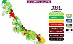 Aumentan muertos por coronavirus en Veracruz a 431; hay 3,261 casos positivos