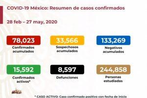 Suman en México 8,597 muertes por COVID-19; hay 78,023 casos confirmados