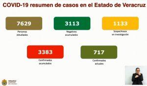 Veracruz suma 447 muertes por COVID-19; hay 3,383 casos positivos