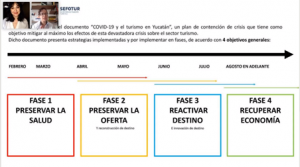 Destacada participación de Yucatán en diferentes foros de turismo