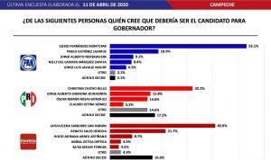 Encuestas de Massive Caller en Campeche el PAN va la cabeza para gobernador en 2021