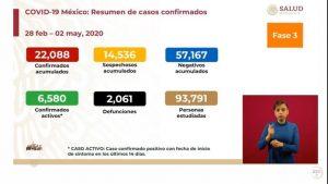 Las cifras del COVID19 en México van 2 mil 61 muertes y 22 mil 088 casos acumulados