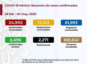 Suben a 2,271 las muertes por COVID-19 en México; van 24,905 casos confirmados