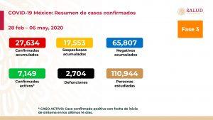 Aumenta a 2 mil 704 muertos y 27 mil 634 casos confirmados de COVID19