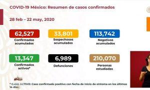 Suben a 6,989 las muertes por COVID-19 en México; se acumulan 62,527 casos confirmados