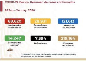 Suben a 7,394 las muertes por COVID-19 en México; se acumulan 68,620 casos confirmados