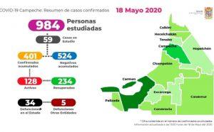 Campeche ya rebasó los 400 casos de Covid-19
