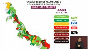 Sube a 703 la cifra de muertos por COVID-19 en Veracruz; hay 4,593 casos positivos