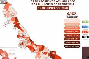 Acumula Veracruz más de 6,000 casos confirmados de COVID-19; van 963 fallecimientos
