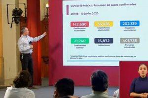 Suben a 16,872 muertes por COVID-19 en México; se acumulan 142,690 casos confirmados