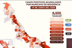 Reportan 39 muertes por COVID-19 en las últimas 24 horas en Veracruz, ya suman 1,039