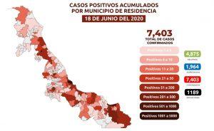 Suman 1,189 muertes por COVID-19 en Veracruz; se acumulan 7,403 casos confirmados