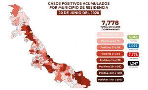 Suman 1,247 muertes por COVID-19 en Veracruz; se acumulan 7,778 casos confirmados