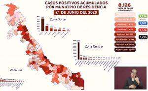 Acumula Veracruz más de 8,000 casos confirmados de COVID-19; van 1,275 muertes