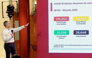 Suman 26,648 muertes por COVID-19 en México; se acumulan 216,852 casos confirmados