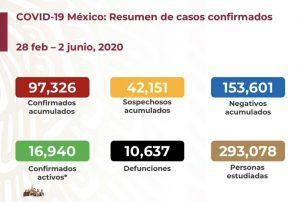 México suma 10,637 muertos por COVID-19; hay 97,326 casos positivos