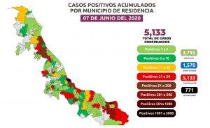 Suben a 771 las muertes por COVID-19 en Veracruz; se acumulan 5,133 casos confirmados