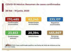 Rebasa México las 20,000 muertes por COVID-19; se acumulan 170,485 casos confirmados