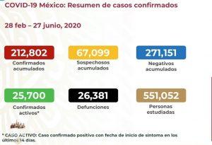Rebasa México las 26,000 muertes por COVID-19; se acumulan 212,802 casos confirmados